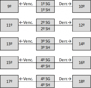 Construção da séries que disputam do 9º ao 18º