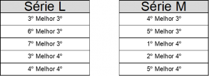 Construção da séries que disputam do 17º ao 26º